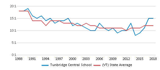 This chart display the student teacher ratio of Tunbridge Central School and the public school average student teacher ratio of Vermont by year, with the latest 2017-18 school year data.