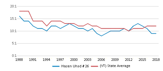 This chart display the student teacher ratio of Hazen Uhsd # 26 and the public school average student teacher ratio of Vermont by year, with the latest 2017-18 school year data.