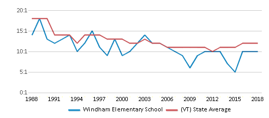 This chart display the student teacher ratio of Windham Elementary School and the public school average student teacher ratio of Vermont by year, with the latest 2017-18 school year data.
