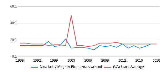 This chart display the student teacher ratio of Cora Kelly Magnet Elementary School and the public school average student teacher ratio of Virginia by year, with the latest 2017-18 school year data.
