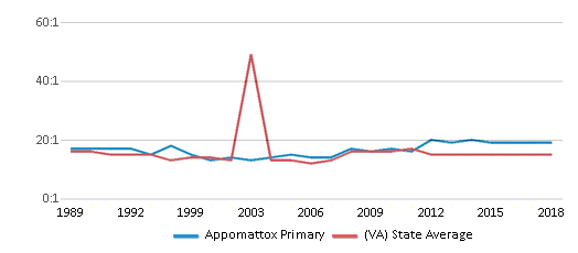 This chart display the student teacher ratio of Appomattox Primary and the public school average student teacher ratio of Virginia by year, with the latest 2017-18 school year data.
