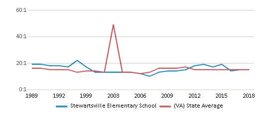 This chart display the student teacher ratio of Stewartsville Elementary School and the public school average student teacher ratio of Virginia by year, with the latest 2017-18 school year data.