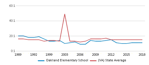 This chart display the student teacher ratio of Oakland Elementary School and the public school average student teacher ratio of Virginia by year, with the latest 2017-18 school year data.