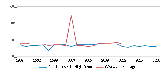 This chart display the student teacher ratio of Charlottesville High School and the public school average student teacher ratio of Virginia by year, with the latest 2017-18 school year data.