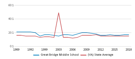 This chart display the student teacher ratio of Great Bridge Middle School and the public school average student teacher ratio of Virginia by year, with the latest 2017-18 school year data.