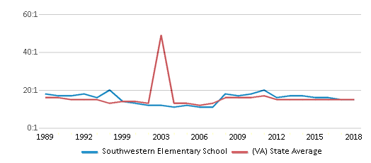 This chart display the student teacher ratio of Southwestern Elementary School and the public school average student teacher ratio of Virginia by year, with the latest 2017-18 school year data.