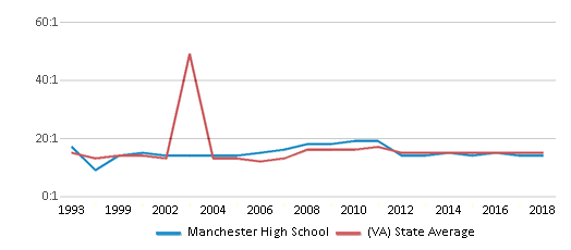This chart display the student teacher ratio of Manchester High School and the public school average student teacher ratio of Virginia by year, with the latest 2017-18 school year data.