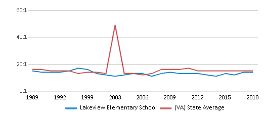This chart display the student teacher ratio of Lakeview Elementary School and the public school average student teacher ratio of Virginia by year, with the latest 2017-18 school year data.