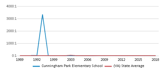 This chart display the student teacher ratio of Cunningham Park Elementary School and the public school average student teacher ratio of Virginia by year, with the latest 2017-18 school year data.