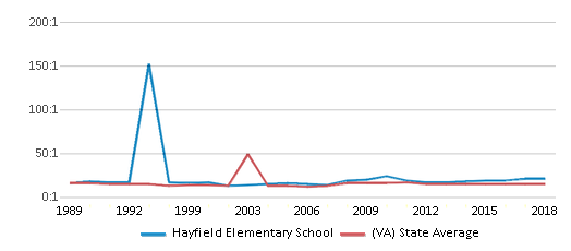 This chart display the student teacher ratio of Hayfield Elementary School and the public school average student teacher ratio of Virginia by year, with the latest 2017-18 school year data.