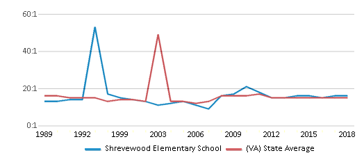 This chart display the student teacher ratio of Shrevewood Elementary School and the public school average student teacher ratio of Virginia by year, with the latest 2017-18 school year data.