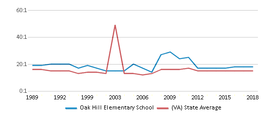 This chart display the student teacher ratio of Oak Hill Elementary School and the public school average student teacher ratio of Virginia by year, with the latest 2017-18 school year data.