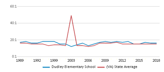 This chart display the student teacher ratio of Dudley Elementary School and the public school average student teacher ratio of Virginia by year, with the latest 2017-18 school year data.