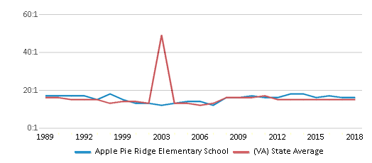 This chart display the student teacher ratio of Apple Pie Ridge Elementary School and the public school average student teacher ratio of Virginia by year, with the latest 2017-18 school year data.