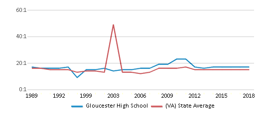This chart display the student teacher ratio of Gloucester High School and the public school average student teacher ratio of Virginia by year, with the latest 2017-18 school year data.