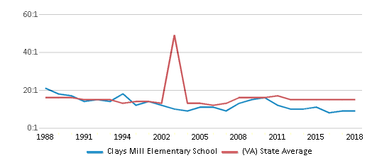 This chart display the student teacher ratio of Clays Mill Elementary School and the public school average student teacher ratio of Virginia by year, with the latest 2017-18 school year data.