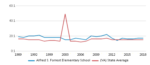 This chart display the student teacher ratio of Alfred S. Forrest Elementary School and the public school average student teacher ratio of Virginia by year, with the latest 2017-18 school year data.