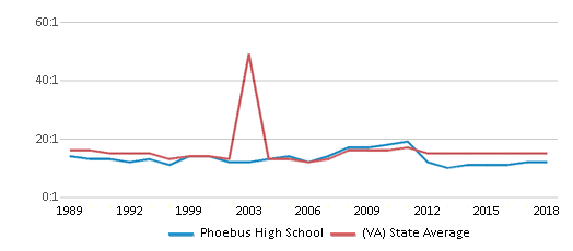 This chart display the student teacher ratio of Phoebus High School and the public school average student teacher ratio of Virginia by year, with the latest 2017-18 school year data.