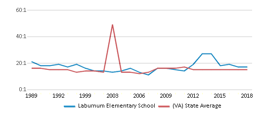 This chart display the student teacher ratio of Laburnum Elementary School and the public school average student teacher ratio of Virginia by year, with the latest 2017-18 school year data.