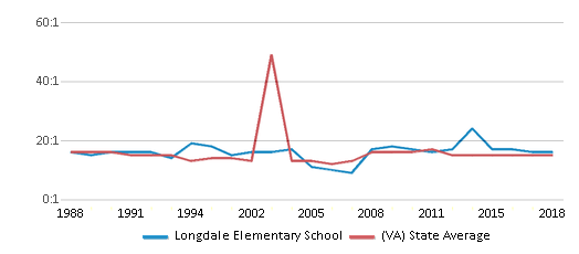 This chart display the student teacher ratio of Longdale Elementary School and the public school average student teacher ratio of Virginia by year, with the latest 2017-18 school year data.