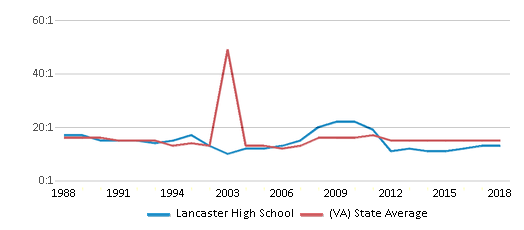 This chart display the student teacher ratio of Lancaster High School and the public school average student teacher ratio of Virginia by year, with the latest 2017-18 school year data.