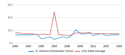 This chart display the student teacher ratio of St. Charles Elementary School and the public school average student teacher ratio of Virginia by year, with the latest 2017-18 school year data.