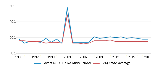 This chart display the student teacher ratio of Lovettsville Elementary School and the public school average student teacher ratio of Virginia by year, with the latest 2017-18 school year data.