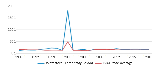 This chart display the student teacher ratio of Waterford Elementary School and the public school average student teacher ratio of Virginia by year, with the latest 2017-18 school year data.