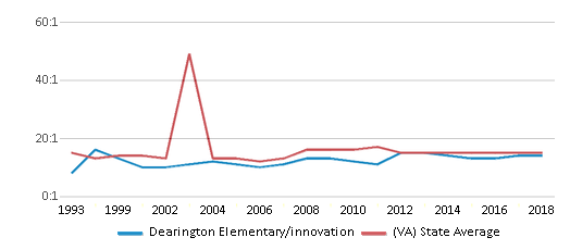 This chart display the student teacher ratio of Dearington Elementary/innovation and the public school average student teacher ratio of Virginia by year, with the latest 2017-18 school year data.