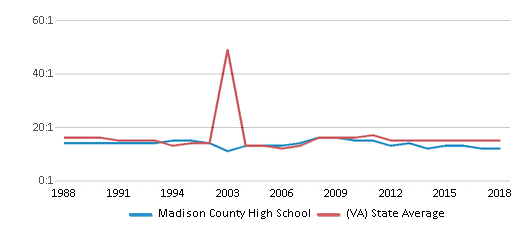 This chart display the student teacher ratio of Madison County High School and the public school average student teacher ratio of Virginia by year, with the latest 2017-18 school year data.