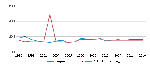 This chart display the student teacher ratio of Poquoson Primary and the public school average student teacher ratio of Virginia by year, with the latest 2017-18 school year data.
