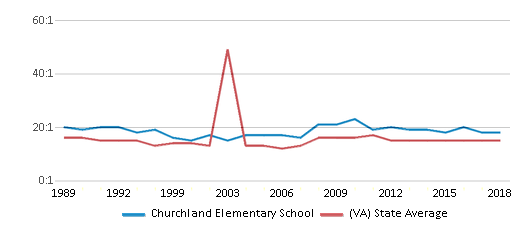 This chart display the student teacher ratio of Churchland Elementary School and the public school average student teacher ratio of Virginia by year, with the latest 2017-18 school year data.