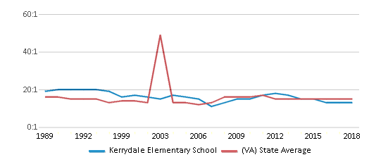 This chart display the student teacher ratio of Kerrydale Elementary School and the public school average student teacher ratio of Virginia by year, with the latest 2017-18 school year data.
