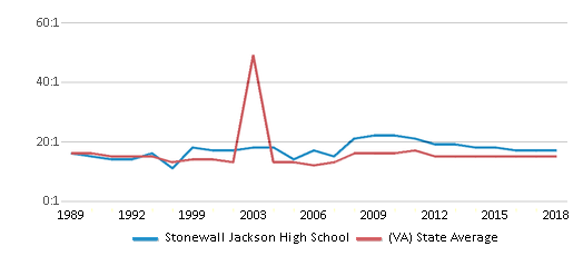 This chart display the student teacher ratio of Stonewall Jackson High School and the public school average student teacher ratio of Virginia by year, with the latest 2017-18 school year data.