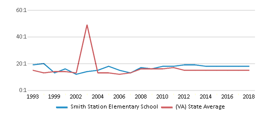This chart display the student teacher ratio of Smith Station Elementary School and the public school average student teacher ratio of Virginia by year, with the latest 2017-18 school year data.