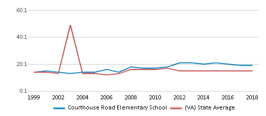 This chart display the student teacher ratio of Courthouse Road Elementary School and the public school average student teacher ratio of Virginia by year, with the latest 2017-18 school year data.