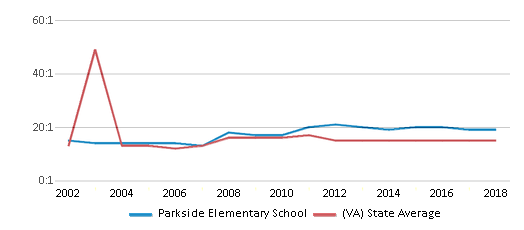 This chart display the student teacher ratio of Parkside Elementary School and the public school average student teacher ratio of Virginia by year, with the latest 2017-18 school year data.