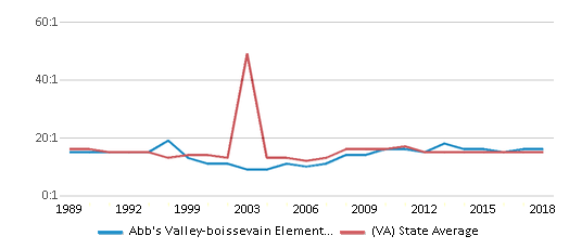 This chart display the student teacher ratio of Abb's Valley-boissevain Elementary School and the public school average student teacher ratio of Virginia by year, with the latest 2017-18 school year data.