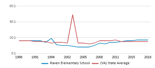 This chart display the student teacher ratio of Raven Elementary School and the public school average student teacher ratio of Virginia by year, with the latest 2017-18 school year data.