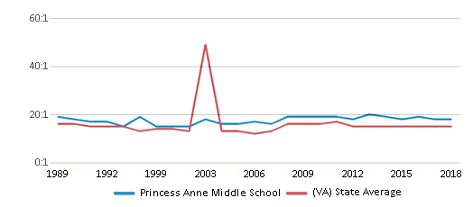 This chart display the student teacher ratio of Princess Anne Middle School and the public school average student teacher ratio of Virginia by year, with the latest 2017-18 school year data.