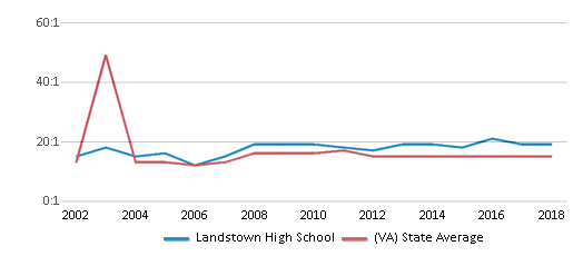 This chart display the student teacher ratio of Landstown High School and the public school average student teacher ratio of Virginia by year, with the latest 2017-18 school year data.