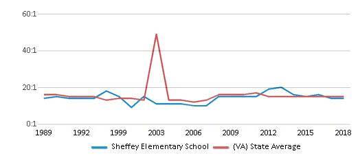 This chart display the student teacher ratio of Sheffey Elementary School and the public school average student teacher ratio of Virginia by year, with the latest 2017-18 school year data.