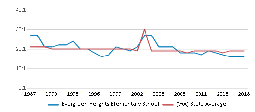 This chart display the student teacher ratio of Evergreen Heights Elementary School and the public school average student teacher ratio of Washington by year, with the latest 2017-18 school year data.