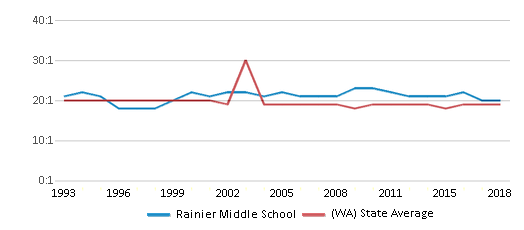 This chart display the student teacher ratio of Rainier Middle School and the public school average student teacher ratio of Washington by year, with the latest 2017-18 school year data.