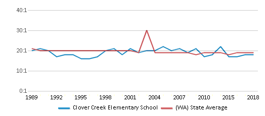 This chart display the student teacher ratio of Clover Creek Elementary School and the public school average student teacher ratio of Washington by year, with the latest 2017-18 school year data.