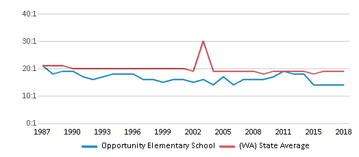 This chart display the student teacher ratio of Opportunity Elementary School and the public school average student teacher ratio of Washington by year, with the latest 2017-18 school year data.