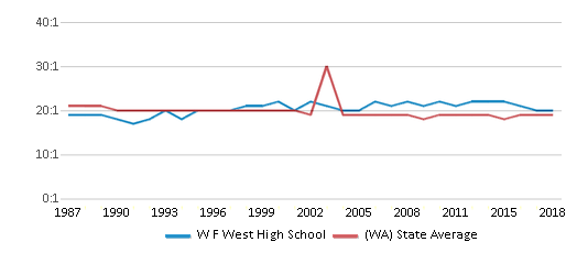 This chart display the student teacher ratio of W F West High School and the public school average student teacher ratio of Washington by year, with the latest 2017-18 school year data.