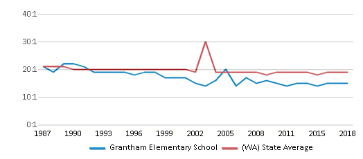 This chart display the student teacher ratio of Grantham Elementary School and the public school average student teacher ratio of Washington by year, with the latest 2017-18 school year data.
