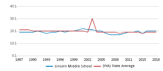 This chart display the student teacher ratio of Lincoln Middle School and the public school average student teacher ratio of Washington by year, with the latest 2017-18 school year data.