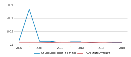 This chart display the student teacher ratio of Coupeville Middle School and the public school average student teacher ratio of Washington by year, with the latest 2017-18 school year data.